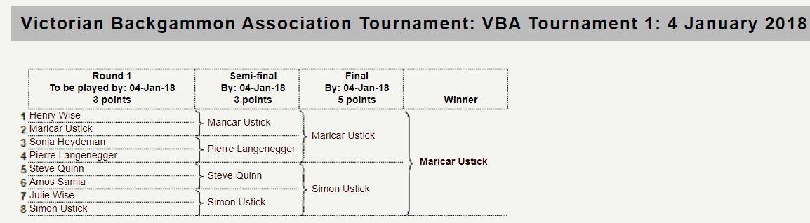 First VBA Tournament Result